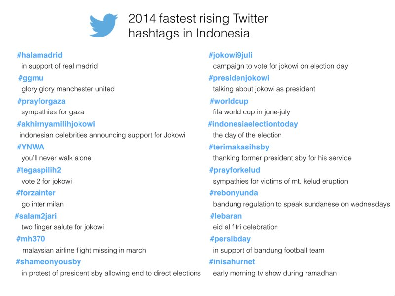 2014 year on twitter hashtags