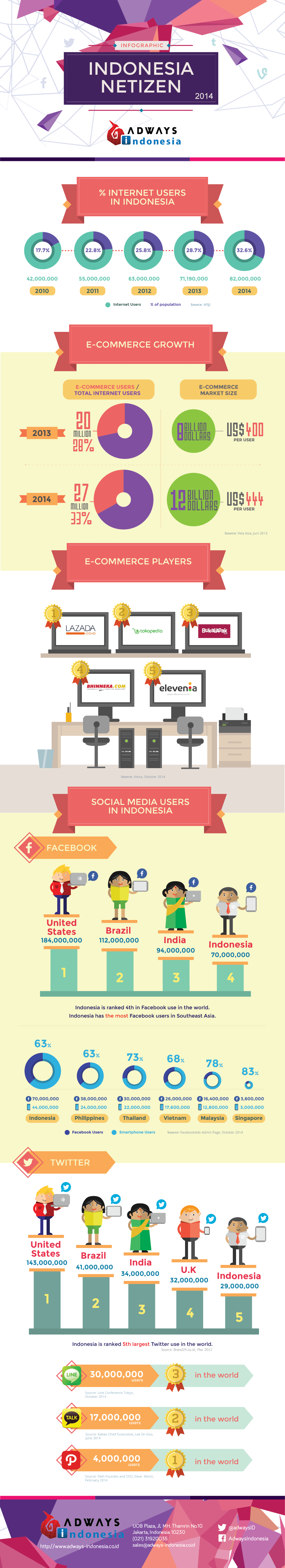 Infografis-Netizen-Indonesia-2014-by-Adways-Indonesia