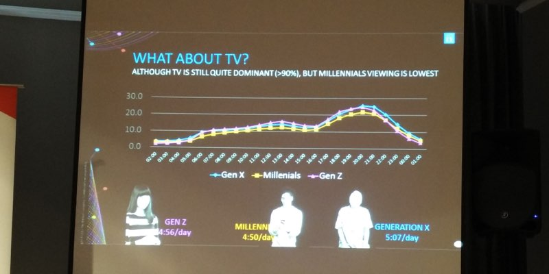 Nielsen TV audience measurement | Aulia Masna/AdDiction