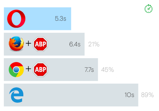 How much faster Opera loads a page with built in ad-blocker
